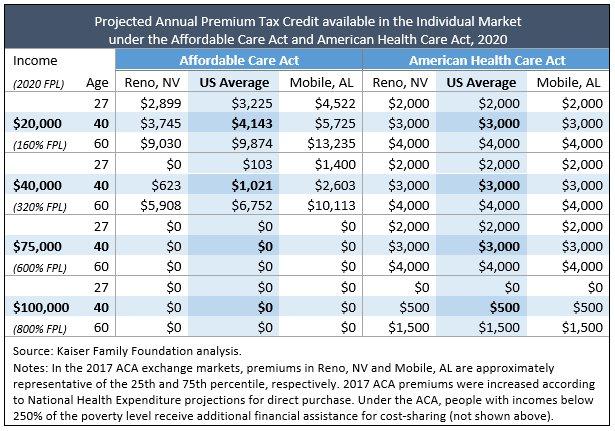 tax credit chart